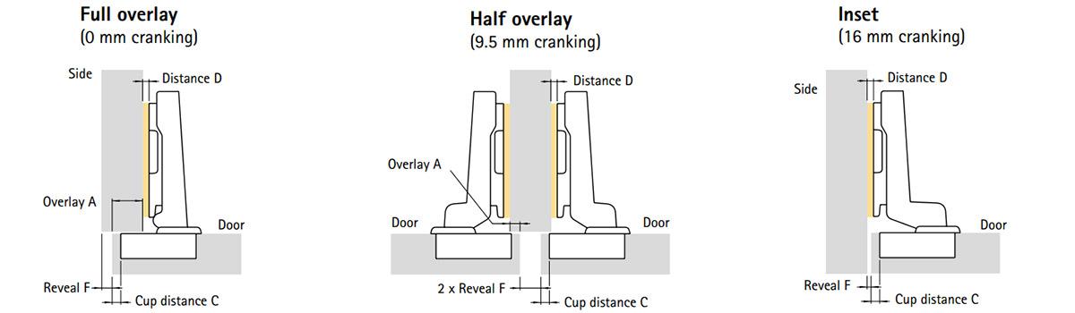 Hinge Overlay Diagram